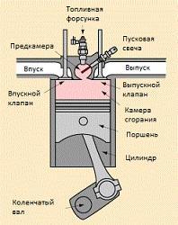 Дизельный двигатель в разрезе