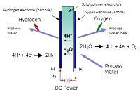 Вода-как топливо для автомобилей