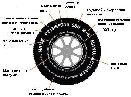 Что написано на шинах?
