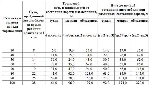 Таблица тормозного пути