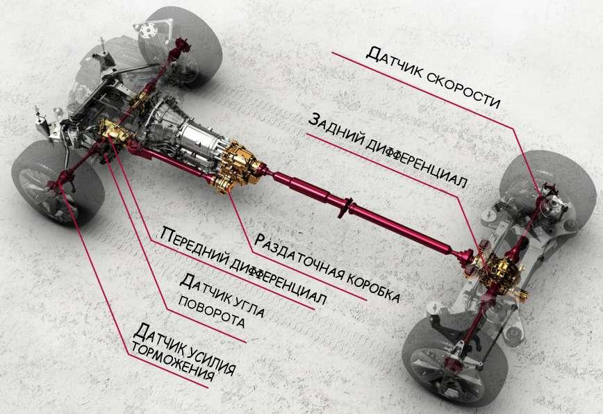 AWD-diagram