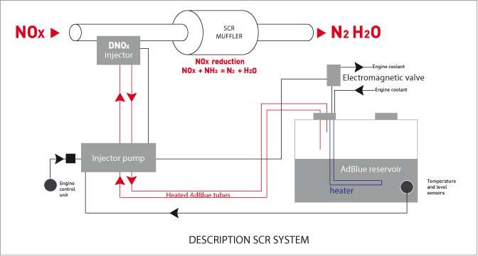 adblue-description-systeme